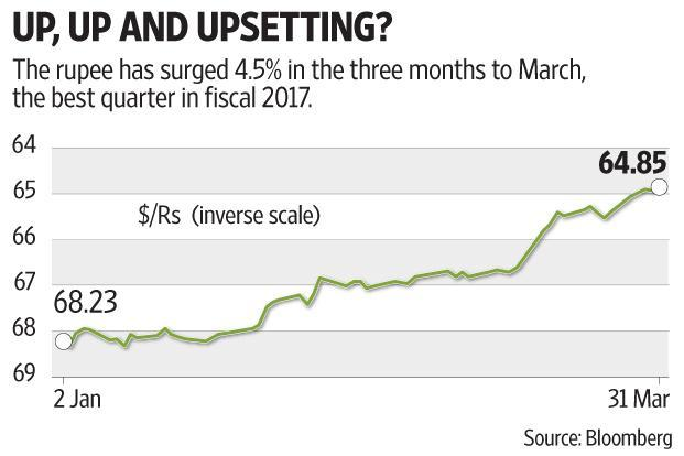 The rupee has gained 4.5% in the present quarter and, according to Bloomberg, this is its best first quarter of any calendar year since 1975. Graphic by Subrata Jana/Mint