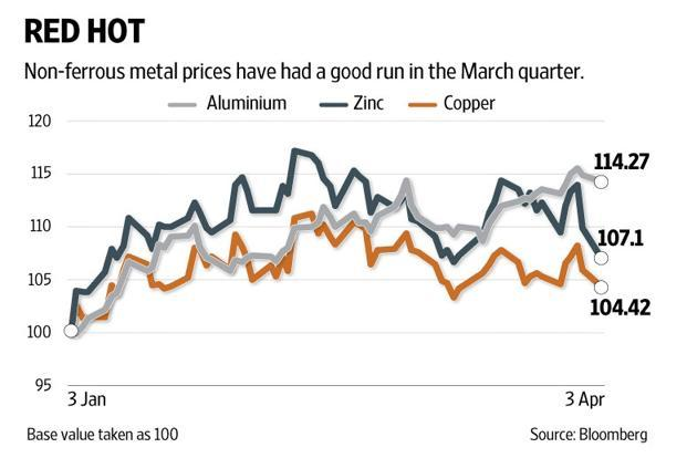 Steel prices have risen by about 10% since end-November. Graphic: Naveen Kumar Saini/Mint