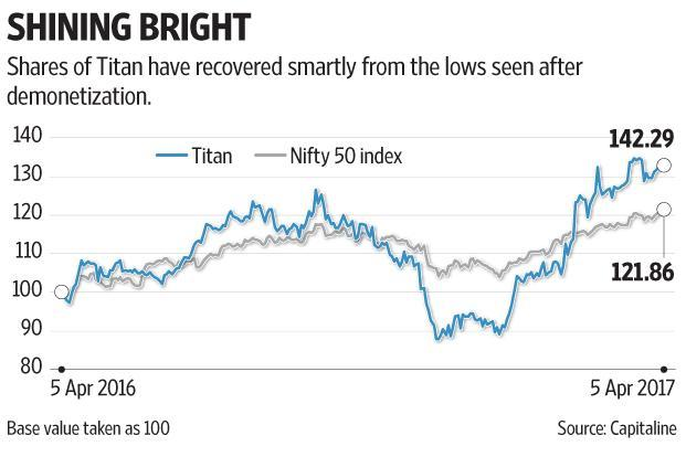 In the past one year, the Titan stock has appreciated 42%; it's currently trading at 42 times estimated earnings for fiscal year 2018. Graphic: Subrata Jana/Mint