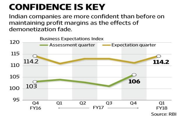 The overall business sentiment index improved marginally, and the Business Expectations Index rose to 106 in the March quarter from 101.1 in the December quarter. Graphic by Naveen Kumar Saini/Mint