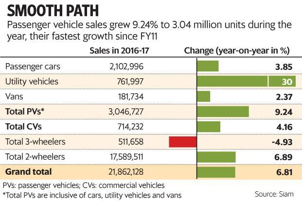 Passenger vehicle sales crossed the three million mark for the first time in India in 2016-17. Graphic: Paras Jain/Mint