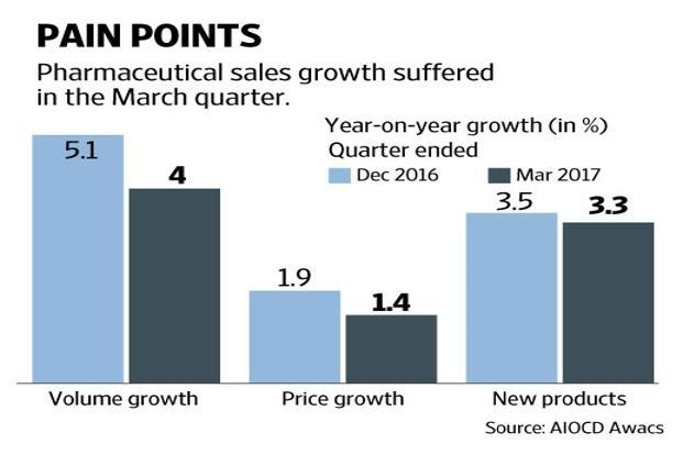 Growth in the fourth quarter (Q4) was pulled down in February, as sales grew by 6.9%, compared to 9.6% in the month of March. Graphic by Naveen Kumar Saini/Mint