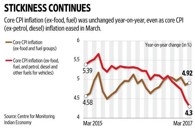 Inflation falls for first time in 13 months, CPI shows