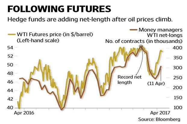 Hedge funds boosted bets on higher West Texas Intermediate (WTI) crude oil prices for a second week as futures topped $53 a barrel for the first time in a month, US Commodity Futures Trading Commission data shows. Graphic by Naveen Kumar Saini/Mint