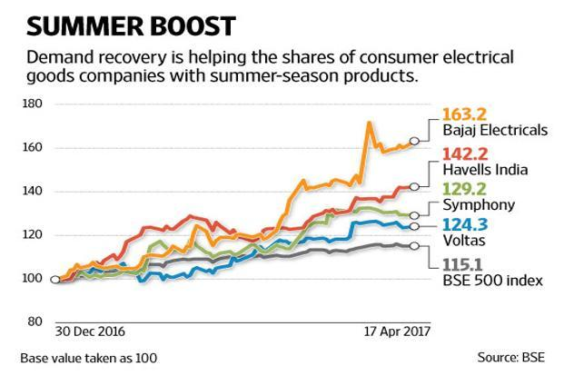Shares of Symphony, Havells India and Bajaj Electricals have gained 29-60% so far this calendar year, while Voltas, which derives a sizeable part of its revenue from air conditioners, has gained 23%. Graphic by Naveen Kumar Saini/Mint
