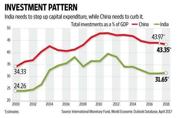 Both China and India have a problem with investment growth—for Beijing, it is a problem of plenty while for New Delhi it's a problem of scarcity. Graphic by Naveen Kumar Saini/Mint