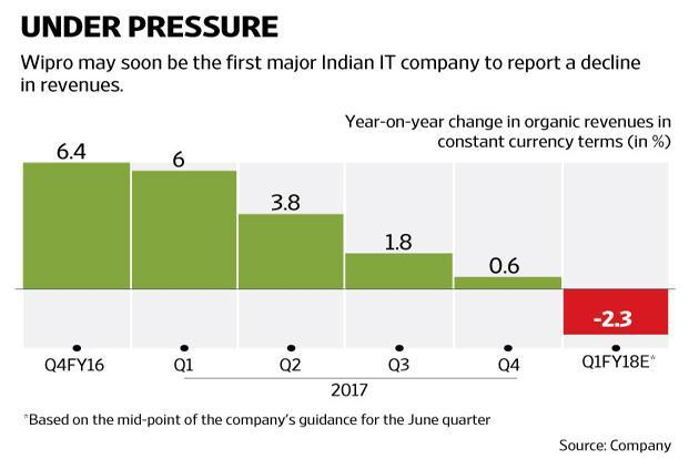 This year's June quarter at Wipro will include revenues of roughly $50 million from the Appirio Inc. acquisition, which was integrated with the company in November 2016. Graphic: Ajay Negi/Mint