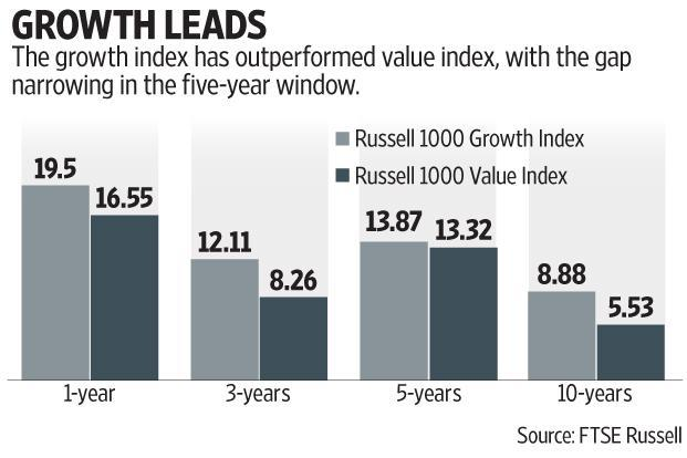 Growth stocks, whose profits are expected to grow at a faster pace than the broader market, are also outperforming their value counterparts in Asia and Europe. Graphic by Subrata Jana/Mint