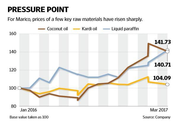 Copra prices and therefore loose coconut oil prices have been rising since December, but Marico Ltd hiked prices only in March. Graphic by Naveen Kumar  Saini/Mint