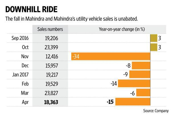 Mahindra and Mahindra with its subdued approach has hardly impressed the Street with its few new launches.
