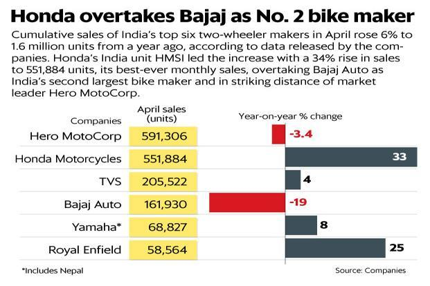 Honda has narrowed the margin with Hero to just 12,377 units, making it within a striking distance of the largest two-wheeler maker. Graphic: Ahmed Raza Khan/Mint