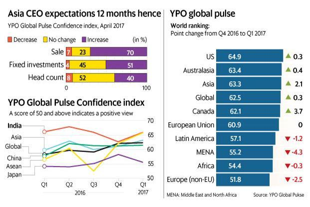 The confidence of Indian CEOs rose 3.2 points to 66 in the first quarter of 2017, reversing the decline seen in the fourth quarter of 2016. Graphic: Ahmed Raza Khan/Mint