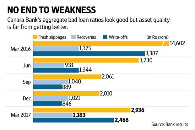 One more metric that damns Canara Bank's asset quality is the surge in write-offs in the fourth quarter.