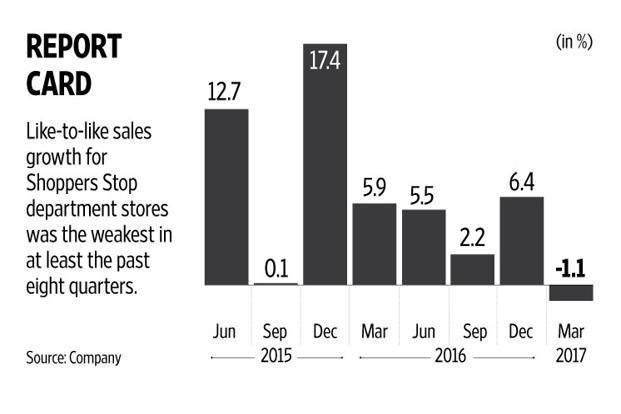 The Shoppers Stop share will take cues from news flow on that front apart from better like-to-like growth numbers. Graphic: Naveen Kumar Saini/Mint