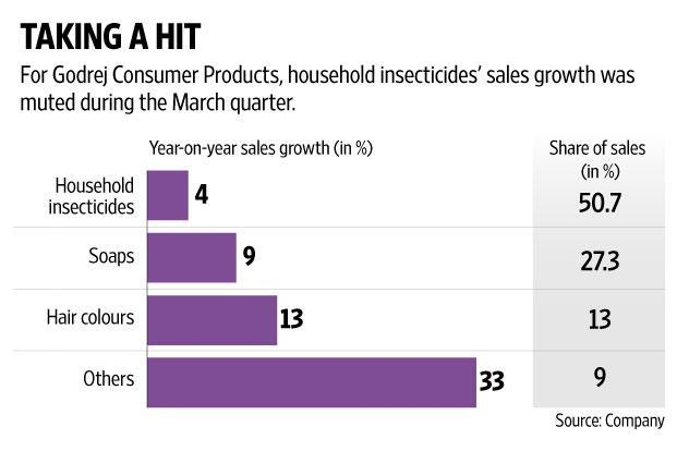 Godrej Consumer Products' international business was another reason why investors would have been happy. Graphic: Naveen Kumar Saini/Mint