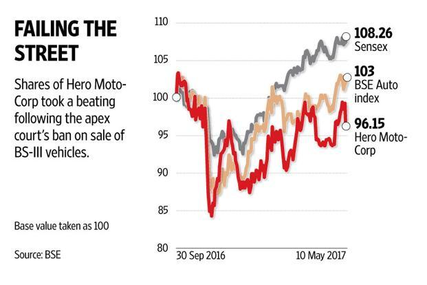 Hero MotoCorp's operating profit too fell below estimates at Rs960 crore, which was a steep 19.5% decline from the year-before period. Graphic: Naveen Kumar Saini/Mint