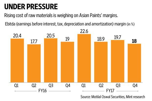 On the valuation front, Asian Paints is trading at a one-year forward price-to-earnings ratio of 50 times and is the most expensive bet in the paints sector. Graphic: Naveen Kumar Saini/Mint