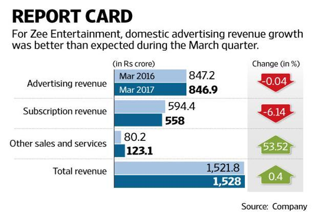 Zee Entertainment's operating costs, other expenses, and advertising and publicity expenses fell on a year-on-year basis. Graphic: Naveen Kumar Saini/Mint