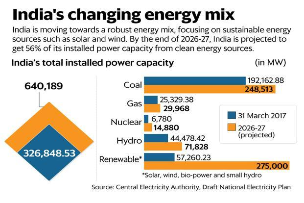 The new coal linkage policy and push for nuclear power underscore India's changing energy policy—from fossil fuels to renewable energy. Graphic: Ahmed Raza Khan/Mint