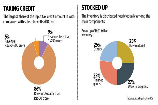 About 85% of the blocked credit could be with companies having more than Rs500 crore of revenue. Graphic: Naveen Kumar Saini/Mint