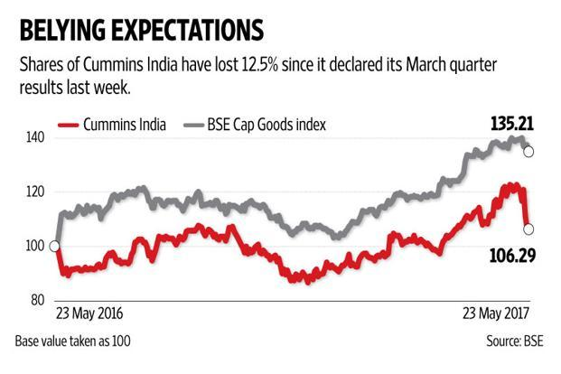 Cummins India share prices have been moving downhill and have lost 12.5% since it declared its fourth quarter results last week. Graphic: Mint