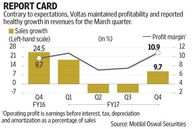 A significant part of the profit is driven by improvement in profitability at the electromechanical projects division. Graphic: Subrata Jana/Mint