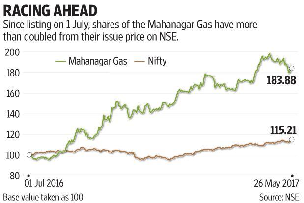 The sharp run-up in Mahanagar Gas share price suggests that investors are capturing much of the optimism. Graphic by Subrata Jana/Mint