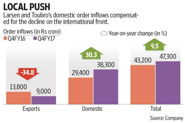 L&T's guidance for FY18 suggests a more confident outlook, giving investors something to look forward to. Graphic By Subrata Jana/Mint