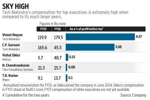 Tech Mahindra S High Ceo Pay Poor Performance Make