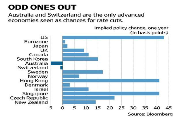 Australia and Switzerland are the only advanced economies seen cutting interest rates over the next one year as most others including the US are in the throes of tightening monetary policy. Graphic by Naveen Kumar Saini/Mint