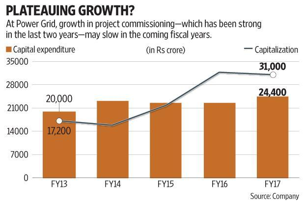 With Power Grid incurring record capex in the previous fiscal year and commissioning a large part of the assets towards the fag-end of the year, many analysts expect the company's earnings momentum to remain strong in the current fiscal year (FY18) also. Graphic by Subrata Jana/Mint