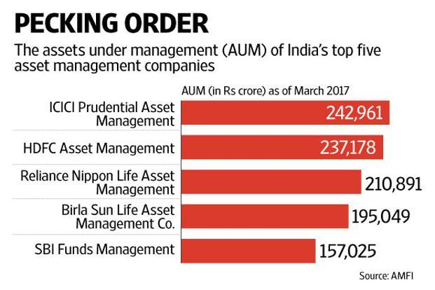 Reliance Nippon Life Asset Management CEO Sundeep Sikka says the mutual fund manager will be the first among the top three such companies to list on the bourses. Graphic: Mint