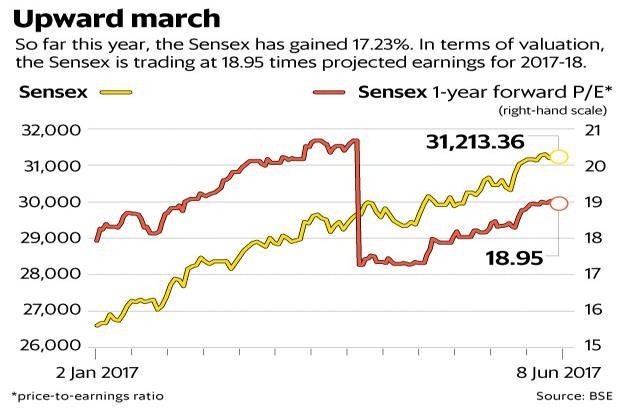 In 2017, Sensex and Nifty have gained 17.23% and 17.85%, respectively, and both touched record highs on 6 June. In terms of valuation, Sensex is trading at 18.95 times projected earnings for 2017-18, and the Nifty at 18.41. Graphic: Ahmed Raza Khan/Mint
