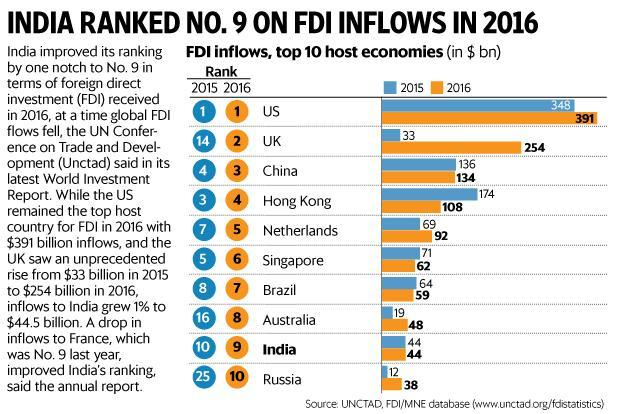 Global FDI set to rise 5% to $1.8 trillion in 2017: Unctad