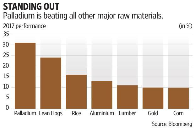 On Friday, Palladium prices surged as much as 7.9% to a 16-year high of $928.36 an ounce as some traders were said to scramble to get hold of physical supplies. Graphic by Subrata Jana/Mint