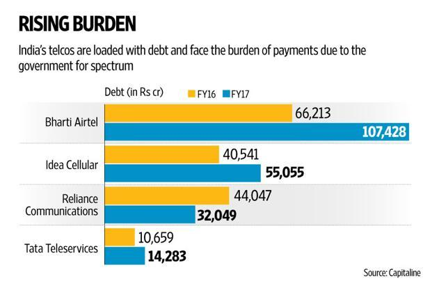 Calls for a government bailout have grown stronger on piling debt and stiff competition  in India's  telecom sector. Graphic: Naveen Kumar Saini/Mint