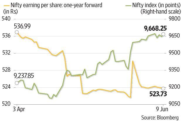 The chart shows that while the Nifty has been rising, the average Bloomberg estimates for the Nifty EPS have been declining. Graphic by Subrata Jana/Mint