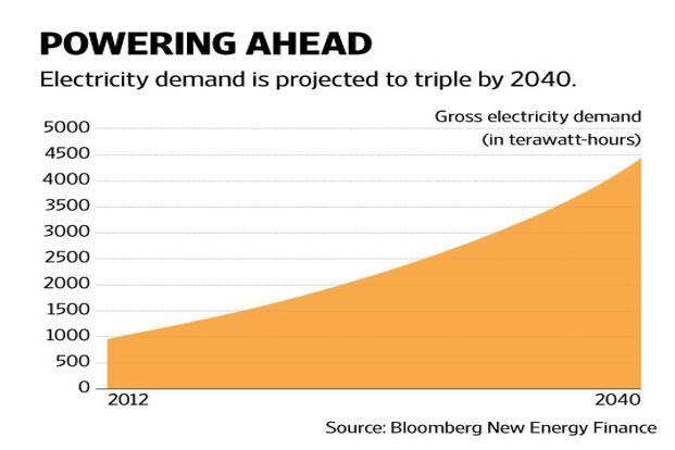 The demand is expected to be driven by rising population and improving access to energy. Graphic by Naveen Kumar Saini/Mint