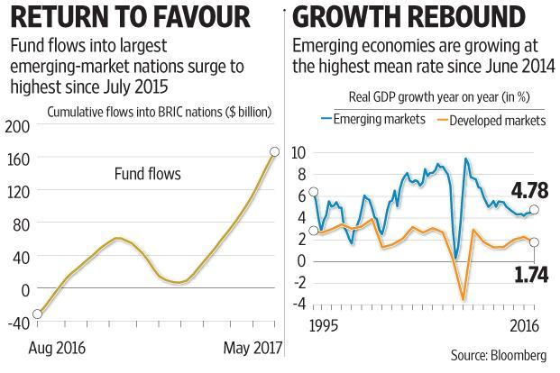 Investors are betting a global pickup will fuel demand for the BRICs' commodity exports, drive an expansion of middle-class consumption and help them shore up fiscal accounts Graphics: Subrata Jana/Mint