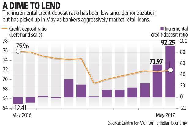 Data from the Reserve Bank of India shows that the credit-deposit ratio as of end-May was 72%, which means that out of a Rs100 deposit, Rs72 went towards lending and the rest was used to purchase government bonds. Graphic by Subrata Jana/Mint