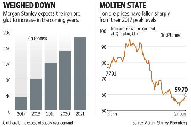 Bearish iron ore not a worry for Indian steel