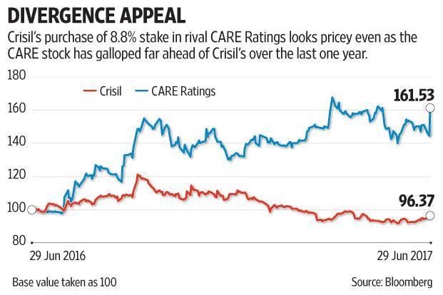 From the looks of it, it's unlikely Crisil's management looked at valuations while deciding on the CARE Ratings deal. Graphic: Subrata Jana/Mint
