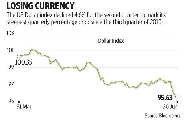 The US dollar index, which measures the greenback against a basket of six major currencies, declined 4.6% for the second quarter to mark its steepest quarterly percentage drop since the third quarter of 2010. Graphic by Subrata Jana/Mint