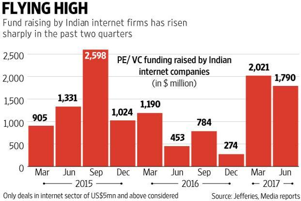 It remains to be seen if funds raised crosses the $5.9 billion internet companies raised in the funding frenzy of 2015. Graphics by Ajay Negi and Prajakta Patil/Mint