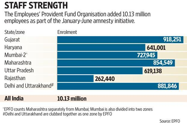 The jump in EPFO subscriber base is being attributed to an amnesty scheme allowing firms to come clean on their actual staff strength without being penalized. Graphic: Subrata Jana/Mint