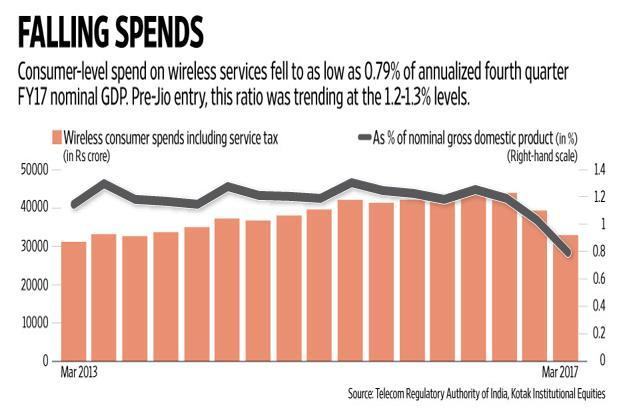 Since Reliance Jio launched its services in September 2016, telecom tariffs have declined across the board. Photo: Pradeep Gaur/Mint