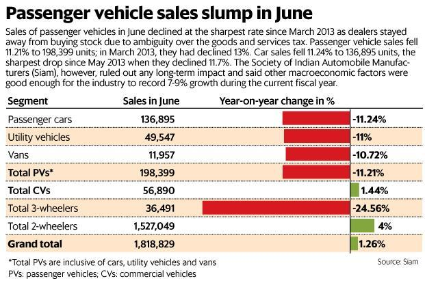 Passenger vehicle sales declined 11.21% to 198,000 units in June. Graphic: Paras Jain/Mint