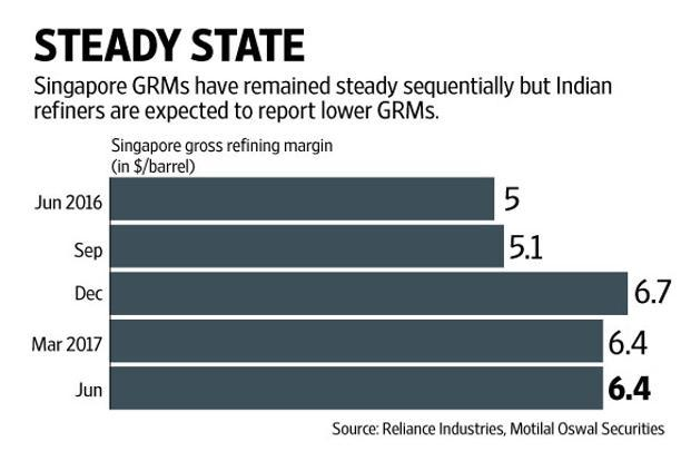 Better fuel oil cracks supported Singapore GRM to an extent. Graphic: Naveen Kumar Saini/Mint