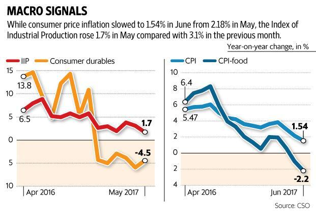 Inflation as measured by Consumer Price Index (CPI) slowed to 1.54% in June from 2.18% in May. The Index of Industrial Production (IIP) rose 1.7% in May compared with 3.1% in the previous month. Graphic: Paras Jain/Mint