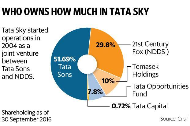 Tata Sons holds 51.69% in Tata Sky, while 21st Century Fox holds 29.8%. Graphic: Paras Jain/Mint
